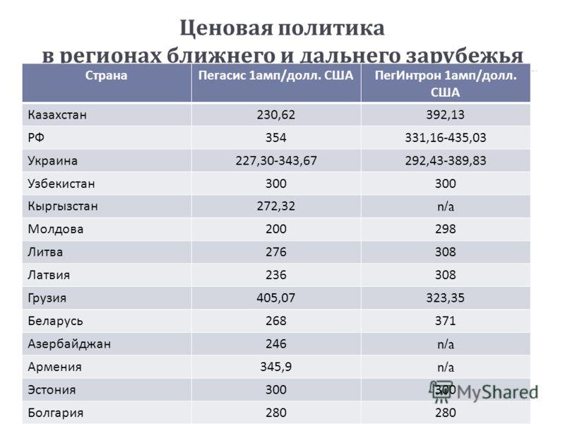 Ценовая политика в регионах ближнего и дальнего зарубежья СтранаПегасис 1 амп / долл. СШАПегИнтрон 1 амп / долл. США Казахстан 230,62392,13 РФ 354331,16-435,03 Украина 227,30-343,67292,43-389,83 Узбекистан 300 Кыргызстан 272,32n/a Молдова 200298 Литв