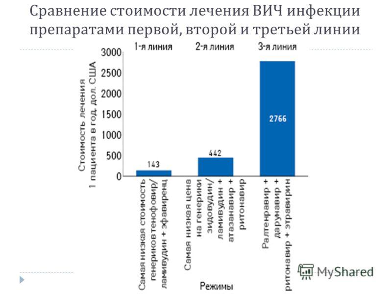 Сравнение стоимости лечения ВИЧ инфекции препаратами первой, второй и третьей линии