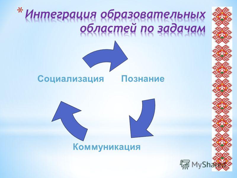 Познание Коммуникация Социализация