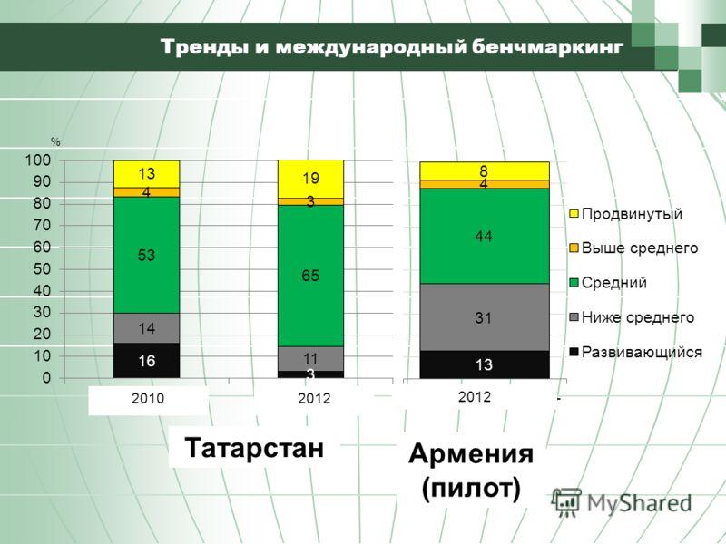 Тренды и международный бенчмаркинг 20102012 Татарстан Армения (пилот)