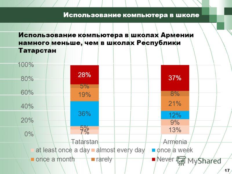 Использование компьютера в школе 17 Использование компьютера в школах Армении намного меньше, чем в школах Республики Татарстан
