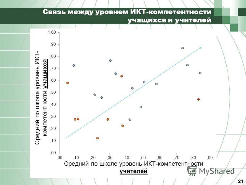 Связь между уровнем ИКТ-компетентности учащихся и учителей 21
