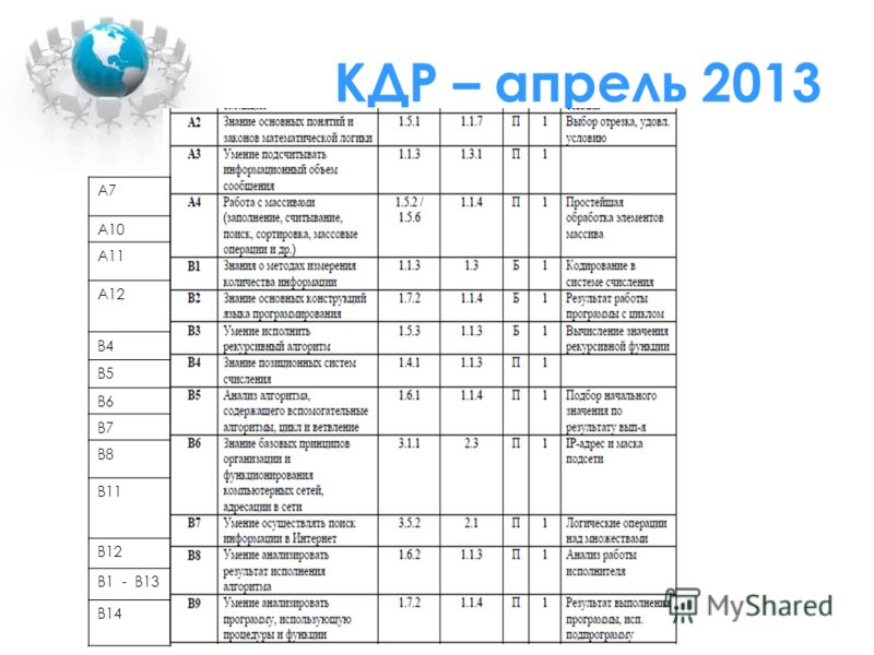 КДР – апрель 2013 А7 A10 А11 A12 B4 B5 B6 В7 B8 B11 В12 В1 - В13 B14
