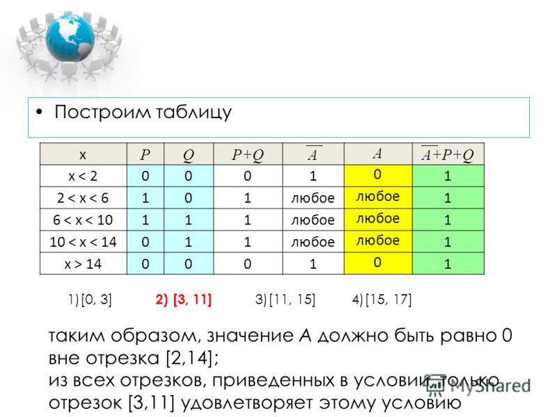 Построим таблицу x PQP+QA A A+P+Q x < 20001 0 1 2 < x < 6101любое 1 6 < x < 10111любое 1 10 < x < 14011любое 1 x > 140001 0 1 таким образом, значение A должно быть равно 0 вне отрезка [2,14]; из всех отрезков, приведенных в условии, только отрезок [3