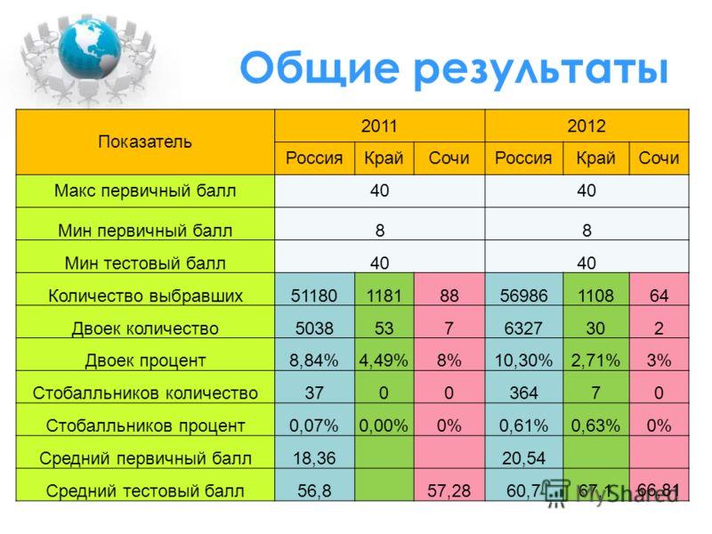 Общие результаты Показатель 20112012 РоссияКрайCочиРоссияКрайСочи Макс первичный балл40 Мин первичный балл88 Мин тестовый балл40 Количество выбравших5118011818856986110864 Двоек количество50385376327302 Двоек процент8,84%4,49%8%10,30%2,71%3% Стобалль