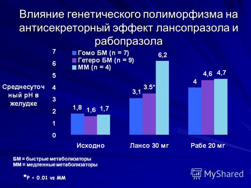 Влияние генетического полиморфизма на антисекреторный эффект лансопразола и рабопразола БМ = быстрые метаболизаторы ММ = медленные метаболизаторы * P < 0.01 vs ММ 1,6