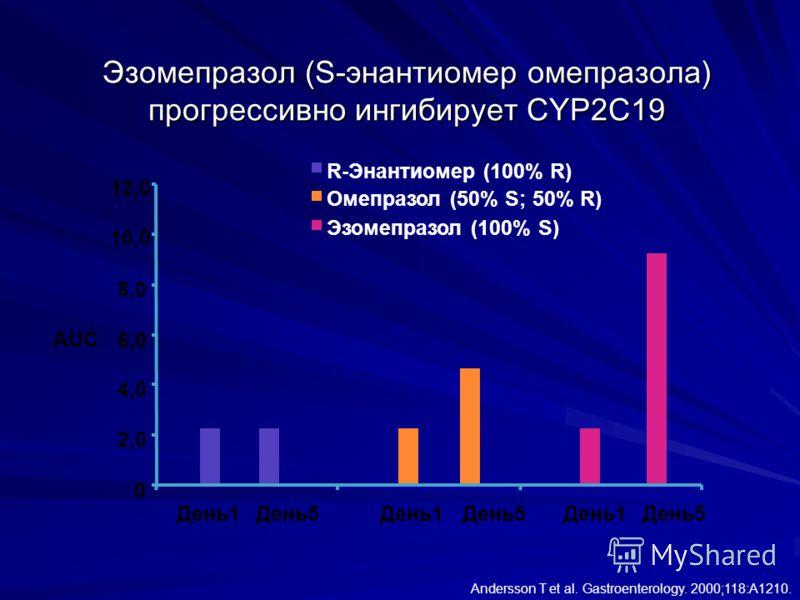 Эзомепразол (S-энантиомер омепразола) прогрессивно ингибирует CYP2C19 Andersson T et al. Gastroenterology. 2000;118:A1210. 0 2,0 4,0 6,0 8,0 10,0 12,0 День1День5День1День5День1День5 AUC R-Энантиомер (100% R) Омепразол (50% S; 50% R) Эзомепразол (100%