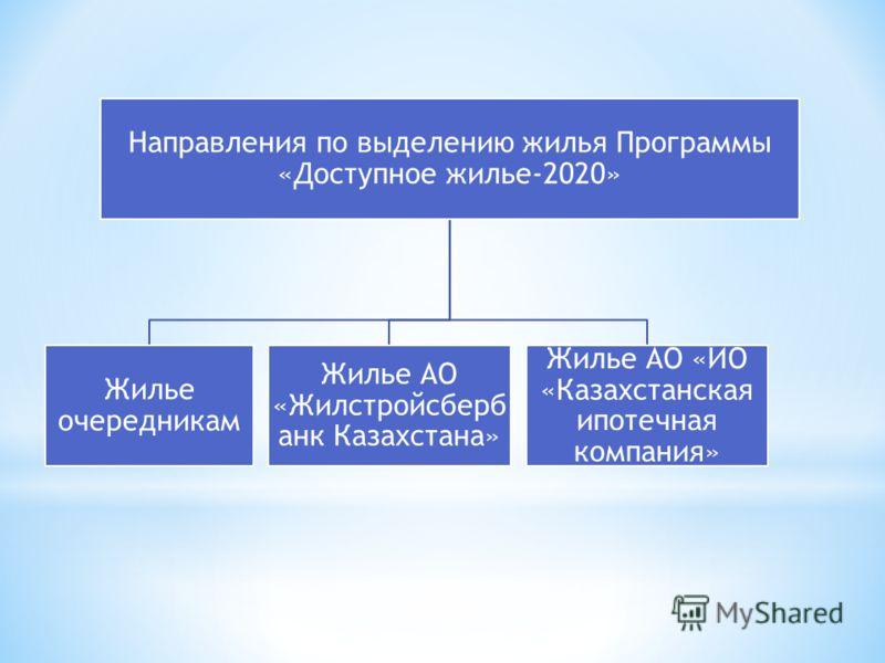 Направления по выделению жилья Программы «Доступное жилье-2020» Жилье очередникам Жилье АО «Жилстройсберб анк Казахстана» Жилье АО «ИО «Казахстанская ипотечная компания»