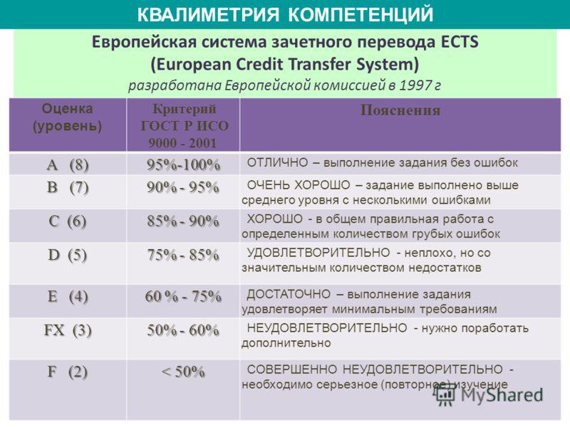 Европейская система зачетного перевода ECTS (European Credit Transfer System) разработана Европейской комиссией в 1997 г КВАЛИМЕТРИЯ КОМПЕТЕНЦИЙ Оценка (уровень) Критерий ГОСТ Р ИСО 9000 - 2001 Пояснения А (8) 95%-100% ОТЛИЧНО – выполнение задания бе
