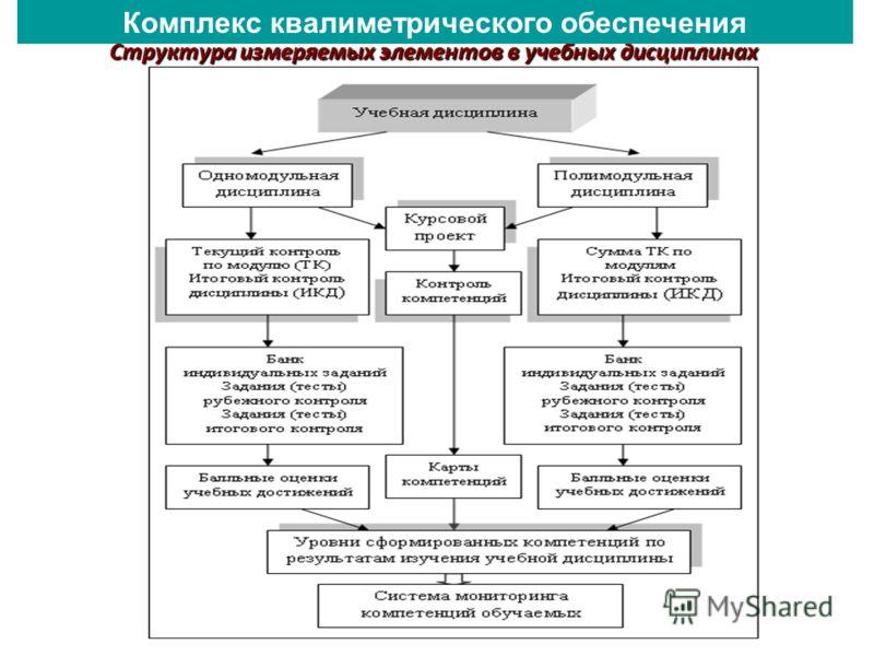 Структура измеряемых элементов в учебных дисциплинах Комплекс квалиметрического обеспечения