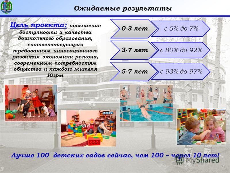 3 Ожидаемые результаты Цель проекта: повышение доступности и качества дошкольного образования, соответствующего требованиям инновационного развития экономики региона, современным потребностям общества и каждого жителя Югры 0-3 лет с 5% до 7% 3-7 лет