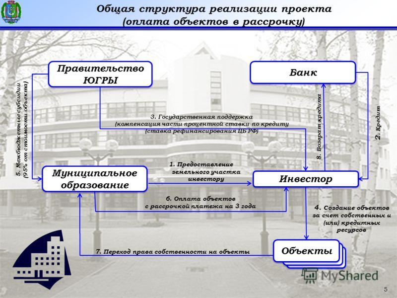 5 Общая структура реализации проекта (оплата объектов в рассрочку) Правительство ЮГРЫ Объекты Муниципальное образование Инвестор Банк 5. Межбюджетные субсидии (95% от стоимости объекта) 3. Государственная поддержка (компенсация части процентной ставк