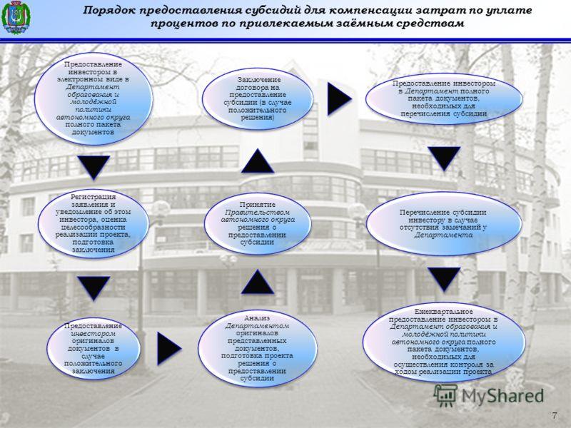 7 Порядок предоставления субсидий для компенсации затрат по уплате процентов по привлекаемым заёмным средствам 7 Предоставление инвестором в электронном виде в Департамент образования и молодёжной политики автономного округа полного пакета документов