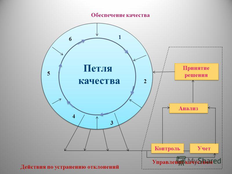 Обеспечение качества Принятие решения Анализ Контроль Учет Управление качеством Действия по устранению отклонений 1 2 3 4 5 6 Петля качества