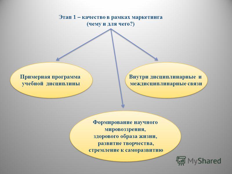 Примерная программа учебной дисциплины Этап 1 – качество в рамках маркетинга (чему и для чего?) Внутри дисциплинарные и междисциплинарные связи Формирование научного мировоззрения, здорового образа жизни, развитие творчества, стремление к саморазвити