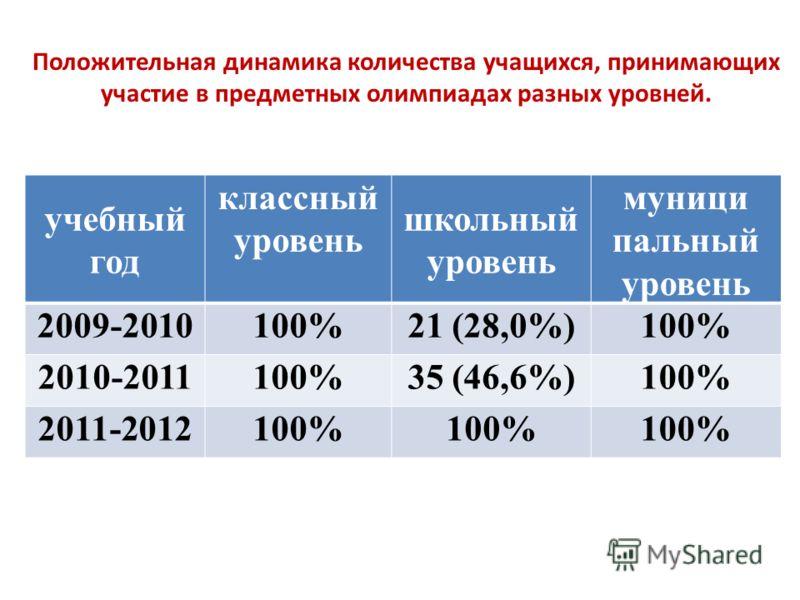 Положительная динамика количества учащихся, принимающих участие в предметных олимпиадах разных уровней. учебный год классный уровень школьный уровень муници пальный уровень 2009-2010100%21 (28,0%)100% 2010-2011100%35 (46,6%)100% 2011-2012100%
