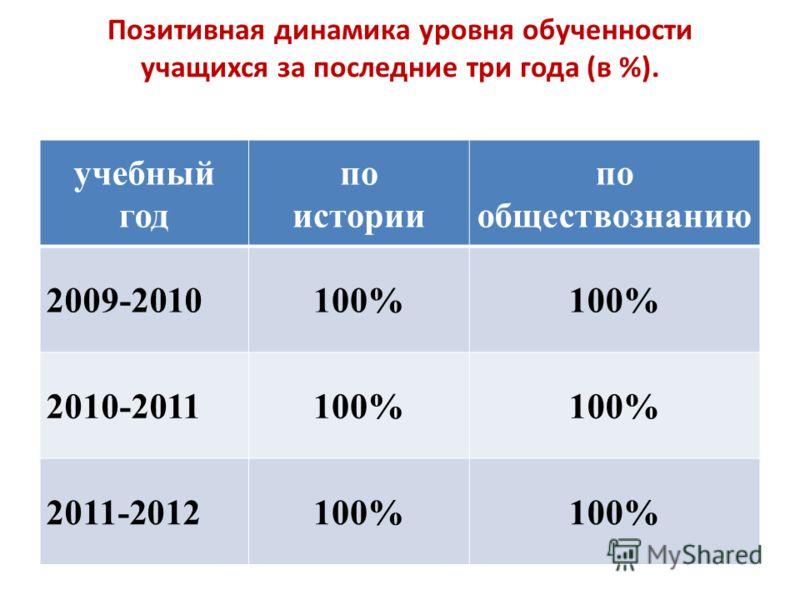 Позитивная динамика уровня обученности учащихся за последние три года (в %). учебный год по истории по обществознанию 2009-2010100% 2010-2011100% 2011-2012100%