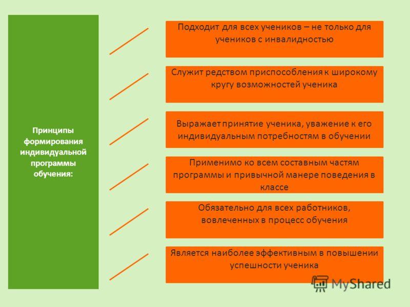 Принципы формирования индивидуальной программы обучения: Применимо ко всем составным частям программы и привычной манере поведения в классе Обязательно для всех работников, вовлеченных в процесс обучения Является наиболее эффективным в повышении успе