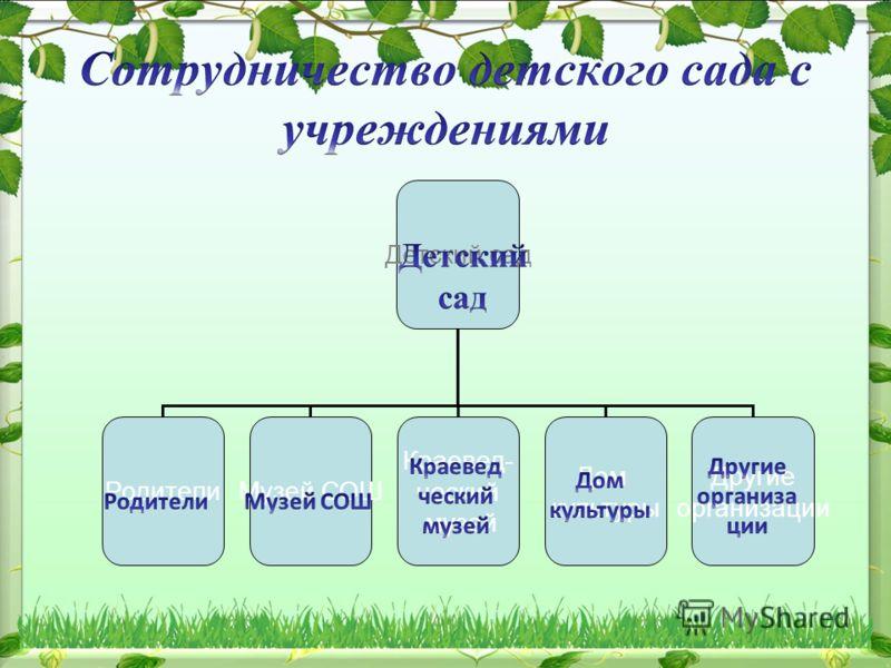 Детский сад РодителиМузей СОШ Краевед- ческий музей Дом культуры Другие организации