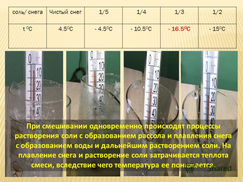 соль/ снегаЧистый снег1/51/41/31/2 t 0Сt 0С4.5 0 С- 4.5 0 С- 10.5 0 С- 16.5 0 С- 15 0 С При смешивании одновременно происходят процессы растворения соли с образованием рассола и плавления снега с образованием воды и дальнейшим растворением соли. На п