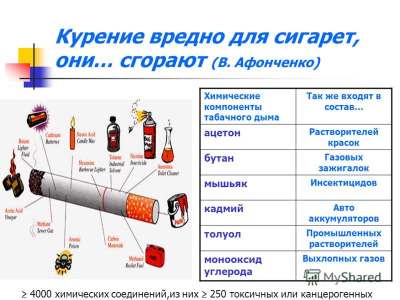 Курение вредно для сигарет, они… сгорают (В. Афонченко) Химические компоненты табачного дыма Так же входят в состав… ацетон Растворителей красок бутан Газовых зажигалок мышьяк Инсектицидов кадмий Авто аккумуляторов толуол Промышленных растворителей м