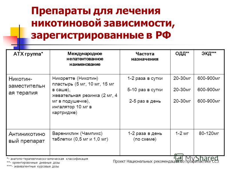 Препараты для лечения никотиновой зависимости, зарегистрированные в РФ АТХ группа* Международное непатентованное наименование Частота назначения ОДД**ЭКД*** Никотин- заместительн ая терапия Никоретте (Никотин) пластырь (5 мг, 10 мг, 15 мг в саше), же