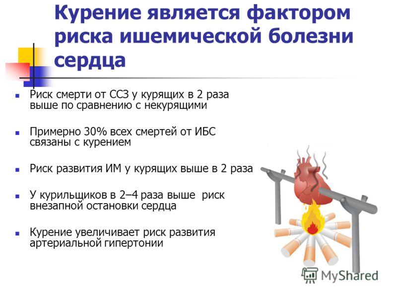 Курение является фактором риска ишемической болезни сердца Риск смерти от ССЗ у курящих в 2 раза выше по сравнению с некурящими Примерно 30% всех смертей от ИБС связаны с курением Риск развития ИМ у курящих выше в 2 раза У курильщиков в 2–4 раза выше