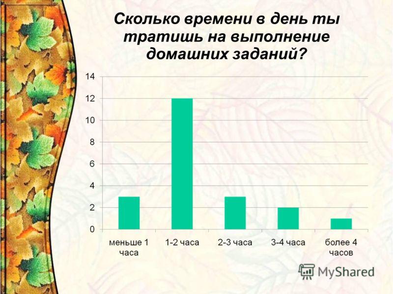 Сколько времени в день ты тратишь на выполнение домашних заданий?