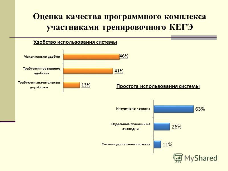 Оценка качества программного комплекса участниками тренировочного КЕГЭ