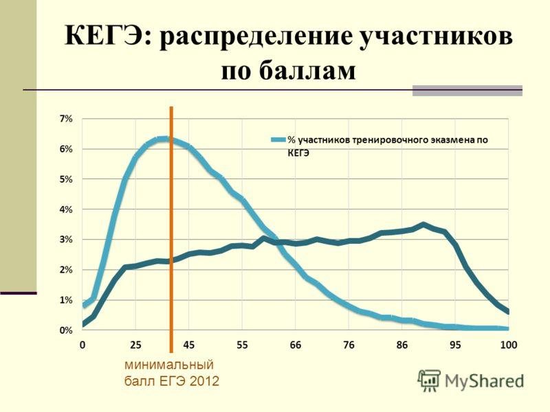 КЕГЭ: распределение участников по баллам минимальный балл ЕГЭ 2012