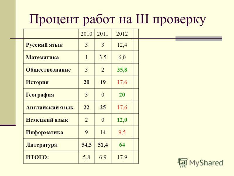 Процент работ на III проверку 201020112012 Русский язык3312,4 Математика13,56,0 Обществознание3235,8 История201917,6 География3020 Английский язык222517,6 Немецкий язык2012,0 Информатика9149,5 Литература54,551,464 ИТОГО:5,86,917,9