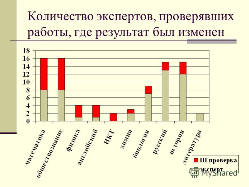 Количество экспертов, проверявших работы, где результат был изменен