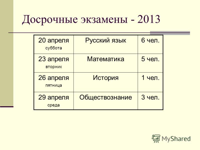Досрочные экзамены - 2013 20 апреля суббота Русский язык6 чел. 23 апреля вторник Математика5 чел. 26 апреля пятница История1 чел. 29 апреля среда Обществознание3 чел.