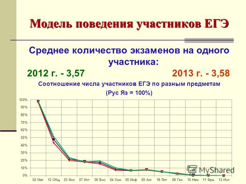 Модель поведения участников ЕГЭ Среднее количество экзаменов на одного участника: 2012 г. - 3,57 2013 г. - 3,58 Соотношение числа участников ЕГЭ по разным предметам (Рус Яз = 100%)