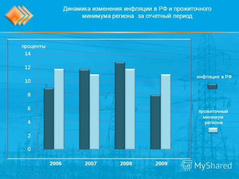 Динамика изменения инфляции в РФ и прожиточного минимума региона за отчетный период проценты 2006200720082009 прожиточный минимум региона инфляция в РФ 11