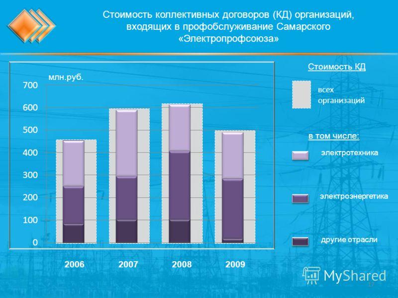 Стоимость коллективных договоров (КД) организаций, входящих в профобслуживание Самарского «Электропрофсоюза» 2006200720082009 млн.руб. электроэнергетика другие отрасли электротехника всех организаций Стоимость КД в том числе: 17