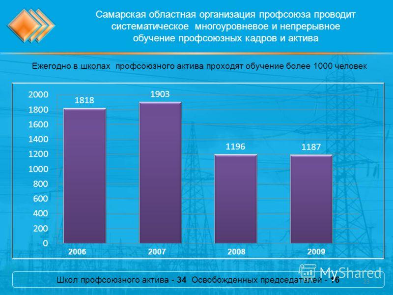 Самарская областная организация профсоюза проводит систематическое многоуровневое и непрерывное обучение профсоюзных кадров и актива Ежегодно в школах профсоюзного актива проходят обучение более 1000 человек 2006200720082009 Школ профсоюзного актива