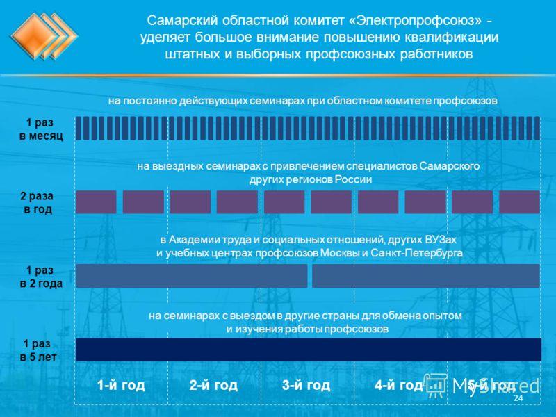 Самарский областной комитет «Электропрофсоюз» - уделяет большое внимание повышению квалификации штатных и выборных профсоюзных работников на постоянно действующих семинарах при областном комитете профсоюзов на семинарах с выездом в другие страны для