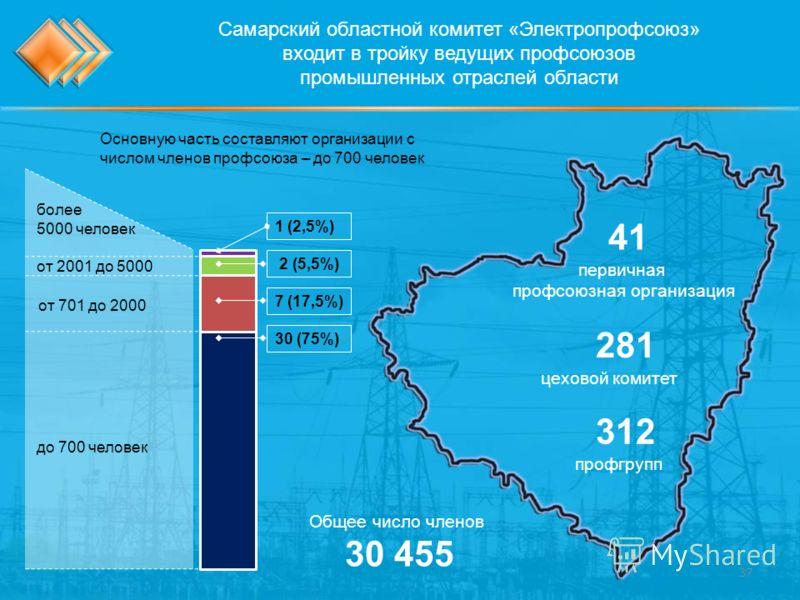 Самарский областной комитет «Электропрофсоюз» входит в тройку ведущих профсоюзов промышленных отраслей области 1 (2,5%) 2 (5,5%) 7 (17,5%) 30 (75%) первичная профсоюзная организация 41 цеховой комитет 281 профгрупп 312 Основную часть составляют орган