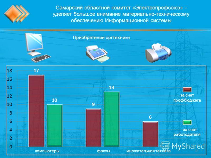 Самарский областной комитет «Электропрофсоюз» - уделяет большое внимание материально-техническому обеспечению Информационной системы компьютеры факсы множительная техника за счет профбюджета за счет работодателя Приобретение оргтехники 43