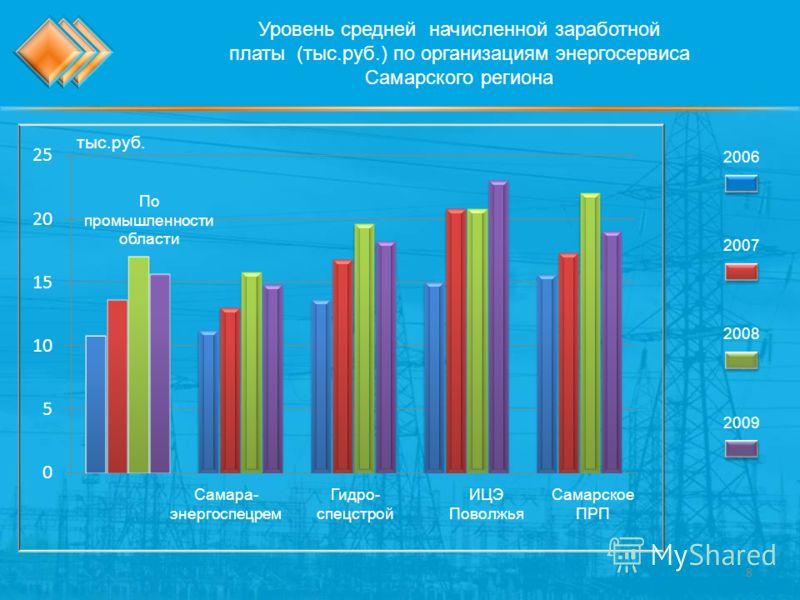 Уровень средней начисленной заработной платы (тыс.руб.) по организациям энергосервиса Самарского региона 2007 2006 2008 2009 тыс.руб. 8 По промышленности области Самара- энергоспецрем Гидро- спецстрой ИЦЭ Поволжья Самарское ПРП