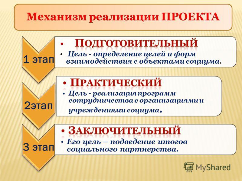1 этап2этап3 этап