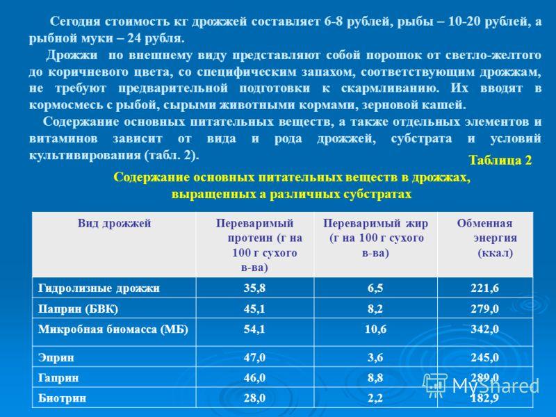 Таблица 2 Содержание основных питательных веществ в дрожжах, выращенных а различных субстратах Вид дрожжейПереваримый протеин (г на 100 г сухого в-ва) Переваримый жир (г на 100 г сухого в-ва) Обменная энергия (ккал) Гидролизные дрожжи35,86,5221,6 Пап