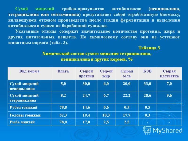 Таблица 3 Химический состав сухого мицелия тетрациклина, пенициллина и других кормов, % Вид кормаВлагаСырой протеин Сырой жир Сырая зола БЭВСырая клетчатка Сухой мицелий пенициллина 5,030,06,020,033,07,0 Сухой мицелий тетрациклина 8,224,76,722,228,69