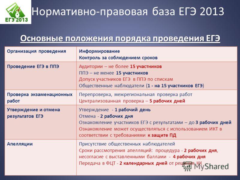 Основные положения порядка проведения ЕГЭ Организация проведенияИнформирование Контроль за соблюдением сроков Проведение ЕГЭ в ППЭАудитории – не более 15 участников ППЭ – не менее 15 участников Допуск участников ЕГЭ в ППЭ по спискам Общественные набл
