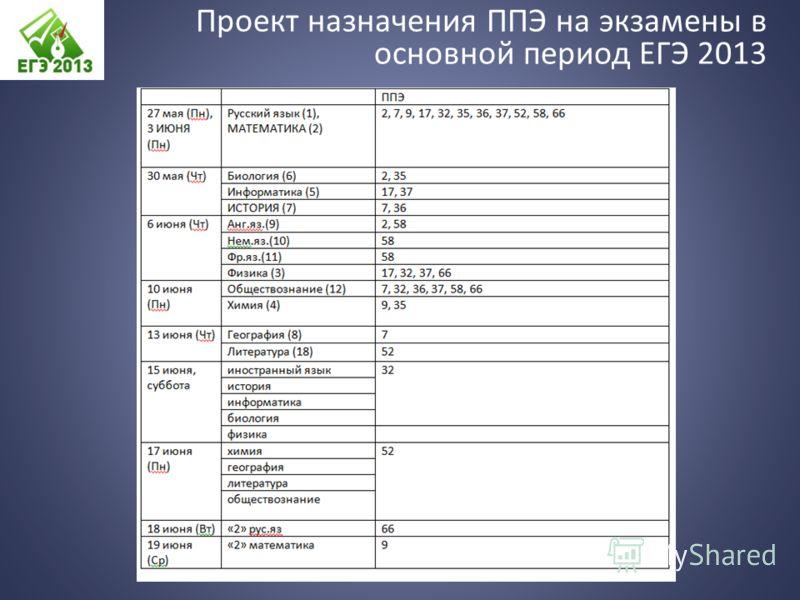 Проект назначения ППЭ на экзамены в основной период ЕГЭ 2013