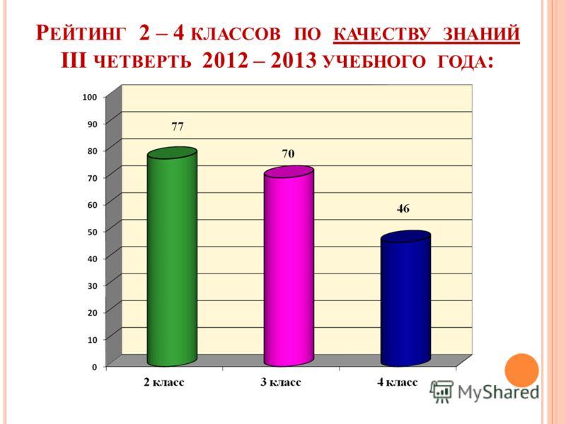 Р ЕЙТИНГ 2 – 4 КЛАССОВ ПО КАЧЕСТВУ ЗНАНИЙ III ЧЕТВЕРТЬ 2012 – 2013 УЧЕБНОГО ГОДА :