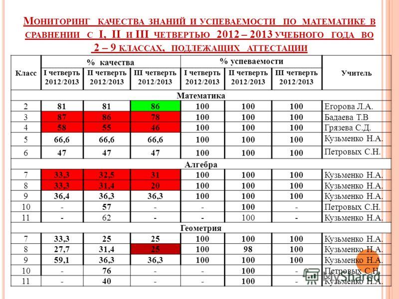 М ОНИТОРИНГ КАЧЕСТВА ЗНАНИЙ И УСПЕВАЕМОСТИ ПО МАТЕМАТИКЕ В СРАВНЕНИИ С I, II И III ЧЕТВЕРТЬЮ 2012 – 2013 УЧЕБНОГО ГОДА ВО 2 – 9 КЛАССАХ, ПОДЛЕЖАЩИХ АТТЕСТАЦИИ Класс % качества % успеваемости Учитель I четверть 2012/2013 II четверть 2012/2013 III четв