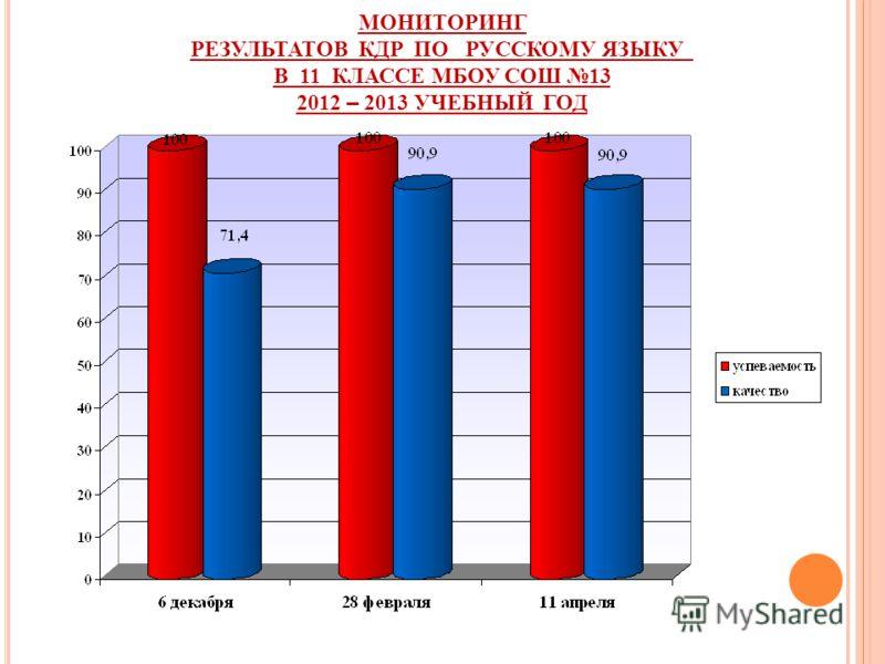 МОНИТОРИНГ РЕЗУЛЬТАТОВ КДР ПО РУССКОМУ ЯЗЫКУ В 11 КЛАССЕ МБОУ СОШ 13 2012 – 2013 УЧЕБНЫЙ ГОД