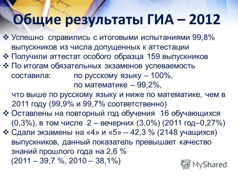 Общие результаты ГИА – 2012 Успешно справились с итоговыми испытаниями 99,8% выпускников из числа допущенных к аттестации Получили аттестат особого образца 159 выпускников По итогам обязательных экзаменов успеваемость составила:по русскому языку – 10